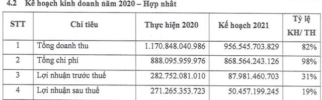 ĐHCĐ OCH: Đẩy mạnh phát triển Kem Tràng Tiền và Bánh Givral, đặt kế hoạch lãi 50,5 tỷ đồng trong năm 2021 - Ảnh 1.