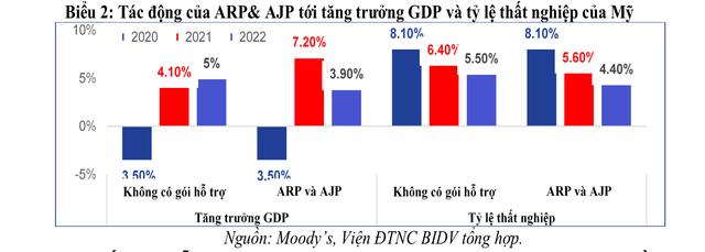 Tác động của các gói hỗ trợ của Mỹ và hàm ý chính sách đối với Việt Nam - Ảnh 2.