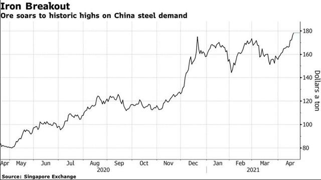 Giá sắt thép thế giới đạt kỷ lục mới, cao nhất hơn một thập kỷ - Ảnh 2.