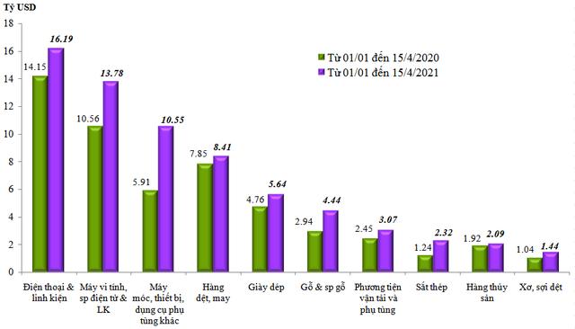 Kim ngạch xuất nhập khẩu hàng hóa Việt Nam vượt 26 tỷ USD trong nửa đầu tháng 4/2021 - Ảnh 1.