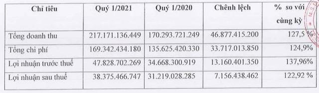 Các hiệp định phát huy tác dụng, quý 1 Cảng Đồng Nai (PDN) lãi 38 tỷ đồng tăng trưởng 23% - Ảnh 1.