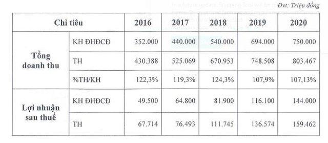 Các hiệp định phát huy tác dụng, quý 1 Cảng Đồng Nai (PDN) lãi 38 tỷ đồng tăng trưởng 23% - Ảnh 2.