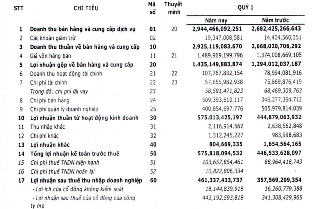 FPT Telecom (FOX) báo lãi sau thuế 461 tỷ đồng trong quý 1, tăng 29% so với cùng kỳ - Ảnh 1.