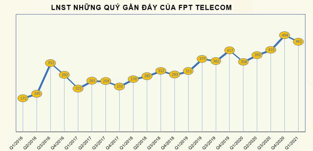 FPT Telecom (FOX) báo lãi sau thuế 461 tỷ đồng trong quý 1, tăng 29% so với cùng kỳ - Ảnh 2.
