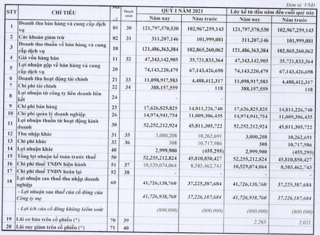 FPT Online (FOC) lãi sau thuế 42 tỷ đồng trong quý 1, tăng 12% so với cùng kỳ - Ảnh 1.