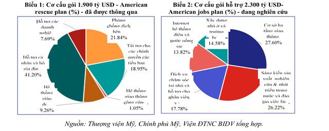 Tác động của các gói hỗ trợ của Mỹ và hàm ý chính sách đối với Việt Nam - Ảnh 1.