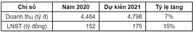 Doanh thu tăng mạnh, lợi nhuận TNG vẫn giảm 34% trong quý 1/2021 - Ảnh 2.
