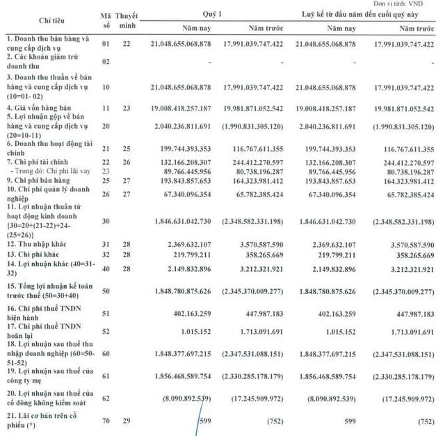 Giá dầu tăng, Lọc Hóa dầu Bình Sơn (BSR) lãi 1.856 tỷ đồng trong quý 1, vượt 113% kế hoạch cả năm 2021 - Ảnh 2.