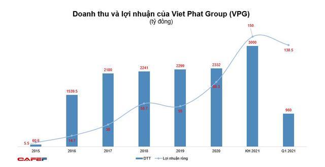 Viet Phat Group (VPG): Quý 1 lãi kỷ lục 138 tỷ đồng - Ảnh 2.
