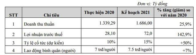 Damsan (ADS): Quý 1 lãi 19 tỷ đồng – cao nhất trong lịch sử niêm yết - Ảnh 3.