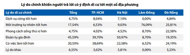 Nơi thu hút người di cư nhất sau Hà Nội và TP. HCM không phải Đà Nẵng mà lại là một tỉnh ở Tây Nguyên  - Ảnh 2.
