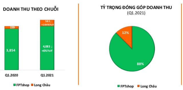 Chuỗi nhà thuốc Long Châu tiếp tục tăng trưởng 144% trong quý 1/2021, đã có 216/222 cửa hàng phát sinh doanh thu - Ảnh 1.
