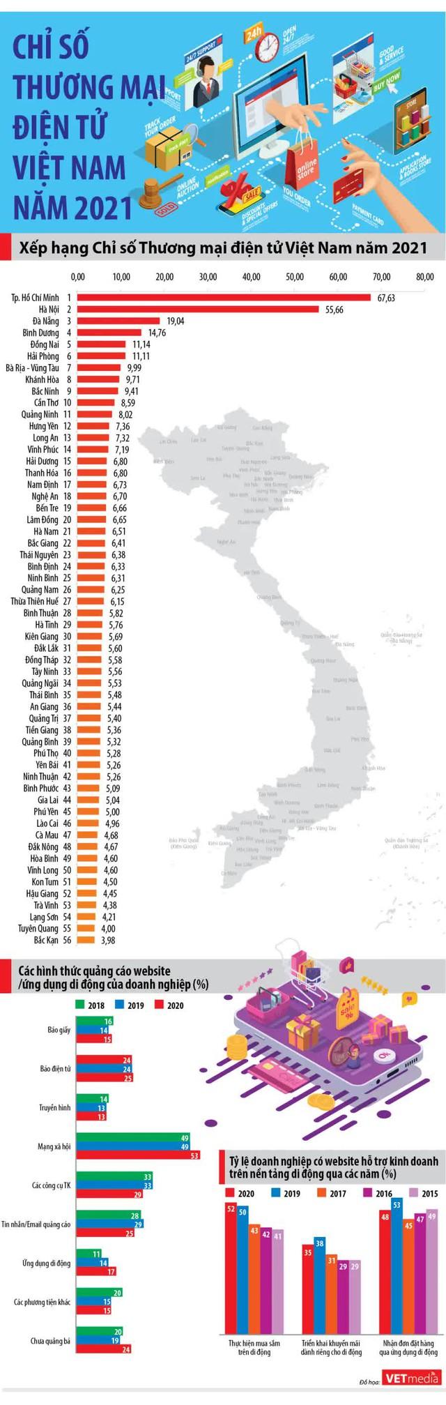 Xếp hạng chỉ số thương mại điện tử Việt Nam 2021 - Ảnh 1.