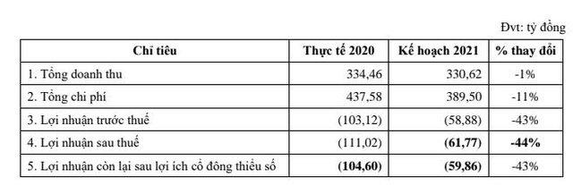 Hạ tầng nước Sài Gòn (SII): Quý thứ 5 liên tiếp báo lỗ gần 18 tỷ đồng - Ảnh 2.