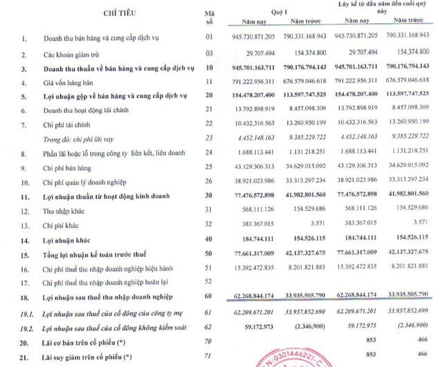 TCM: Quý 1 lãi 62 tỷ đồng, tăng 82% so với cùng kỳ 2020 - Ảnh 1.