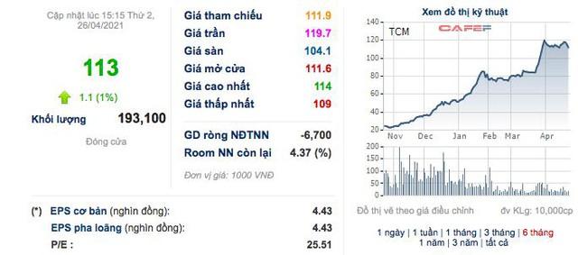 TCM: Quý 1 lãi 62 tỷ đồng, tăng 82% so với cùng kỳ 2020 - Ảnh 2.