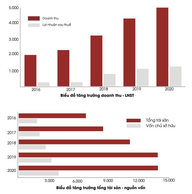 ĐHCĐ Hà Đô: Quý 1/2021 ước lãi sau thuế 400 tỷ đồng, tăng gần 72% so với cùng kỳ 2020 - Ảnh 1.