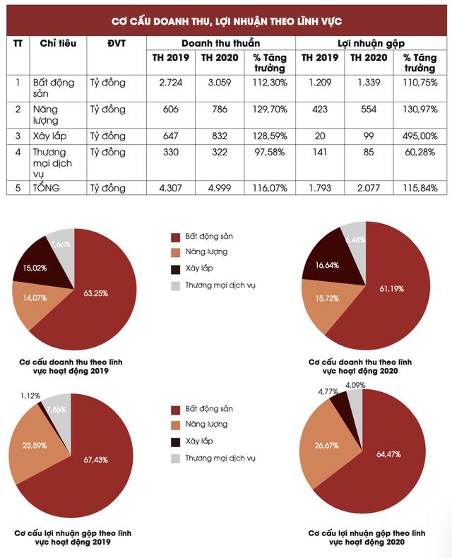 ĐHCĐ Hà Đô: Quý 1/2021 ước lãi sau thuế 400 tỷ đồng, tăng gần 72% so với cùng kỳ 2020 - Ảnh 2.
