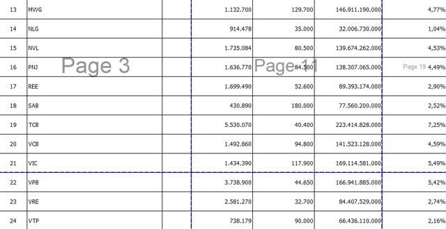 """Quỹ liên quan tới Dragon Capital chuẩn bị """"rót"""" hơn 1.000 tỷ đồng vào TTCK Việt Nam thông qua quỹ VFMVSF - Ảnh 2."""
