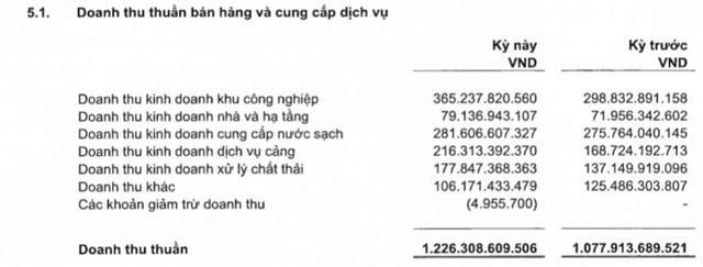 Sonadezi (SNZ): Quý 1 lãi 310 tỷ đồng tăng 14% so với cùng kỳ - Ảnh 1.