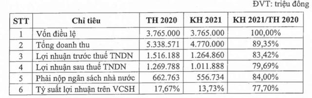 Sonadezi (SNZ): Quý 1 lãi 310 tỷ đồng tăng 14% so với cùng kỳ - Ảnh 2.