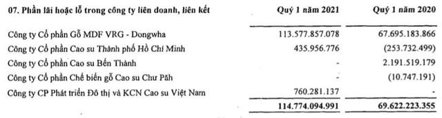Tập đoàn Cao su (GVR): Quý 1 lãi 1.216 tỷ đồng gấp gần 4 lần cùng kỳ - Ảnh 2.