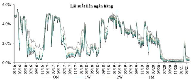 Lãi suất liên tục tăng nhanh, vượt xa dự báo trên liên ngân hàng - Ảnh 1.