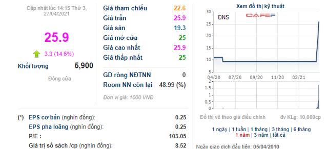 Cổ phiếu ngành thép DNS bất ngờ tăng 175% sau 6 phiên tăng trần liên tiếp