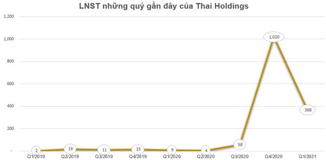 Ghi nhận 571 tỷ đồng lợi nhuận từ chuyển nhượng nhà máy xi măng, Thai Holdings (THD) báo lãi quý 1 gấp 40 lần cùng kỳ - Ảnh 2.