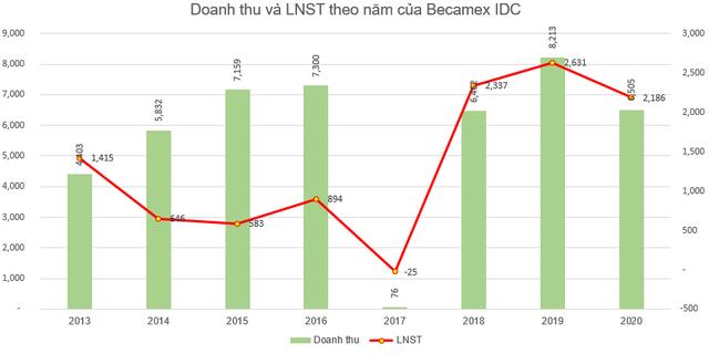 Becamex IDC (BCM) đặt mục tiêu lãi sau thuế 2.300 tỷ đồng năm 2021 - Ảnh 2.