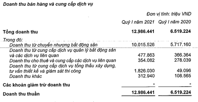 Doanh thu quý 1 của Vinhomes đạt gần 13.000 tỷ đồng, gấp đôi cùng kỳ, LNTT hơn 7000 tỷ đồng - Ảnh 1.