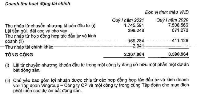 Doanh thu quý 1 của Vinhomes đạt gần 13.000 tỷ đồng, gấp đôi cùng kỳ, LNTT hơn 7000 tỷ đồng - Ảnh 2.