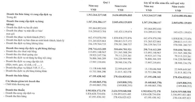 Lợi nhuận ACV hồi phục mạnh nhờ lãi tỷ giá và lãi tiền gửi - Ảnh 1.
