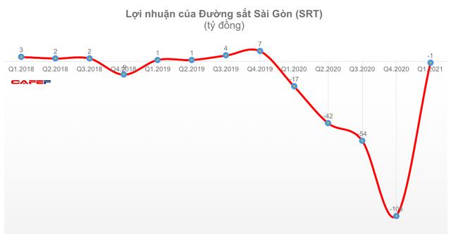 Đường sắt Hà Nội và Sài Gòn tiếp tục lỗ trong quý 1 - Ảnh 3.