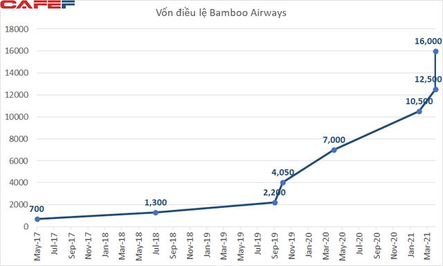 Ngay sau tuyên bố muốn IPO tại Mỹ, Bamboo Airways tăng vốn điều lệ lên 16.000 tỷ đồng, vượt Vietnam Airlines - Ảnh 1.