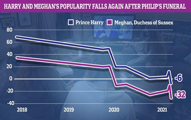 Sau tang lễ Hoàng tế Philip, dùng đủ mọi chiêu trò nhưng Meghan nhận cái kết đắng ngắt trong khi Harry bị đổ lỗi nhiều nhất - Ảnh 2.