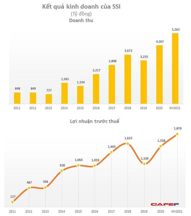 SSI đặt mục tiêu 1.870 tỷ đồng LNTT, dự kiến phát hành tối đa 442 triệu cổ phiếu tăng vốn lên 11.000 tỷ đồng - Ảnh 2.