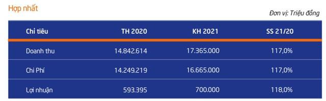 Ngành dệt may phục hồi, quý 1 Vinatex lãi 200 tỷ đồng, tăng 28% so với cùng kỳ - Ảnh 1.