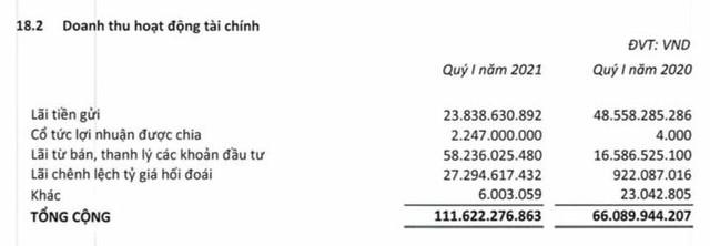 Cơ điện lạnh (REE): Quý 1 lãi 472 tỷ đồng, tăng 72% so với cùng kỳ 2020 - Ảnh 1.