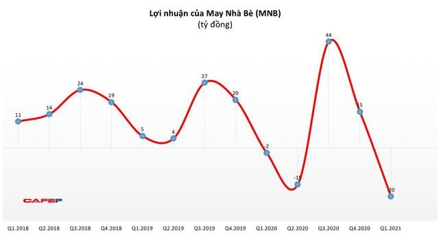 May Nhà Bè (MNB): Quý 1 lỗ 20 tỷ đồng, thấp nhất từ khi lên sàn - Ảnh 1.
