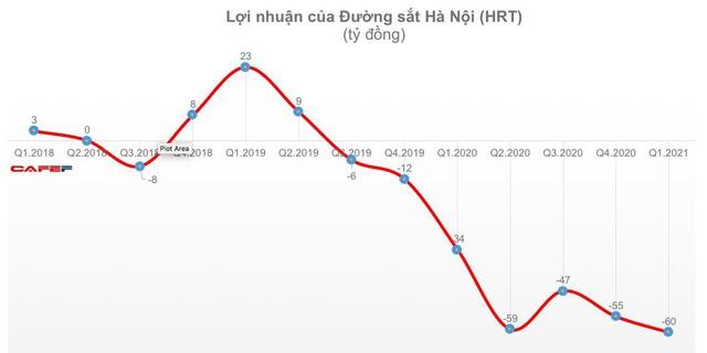Đường sắt Hà Nội và Sài Gòn tiếp tục lỗ trong quý 1 - Ảnh 1.
