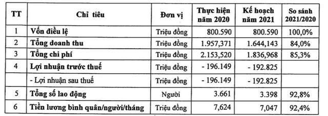 Đường sắt Hà Nội và Sài Gòn tiếp tục lỗ trong quý 1 - Ảnh 2.