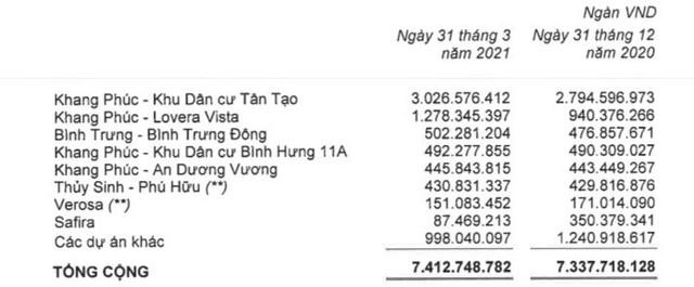 Nhà Khang Điền (KDH): Quý 1 lãi 207 tỷ đồng tăng 33% so với cùng kỳ - Ảnh 1.