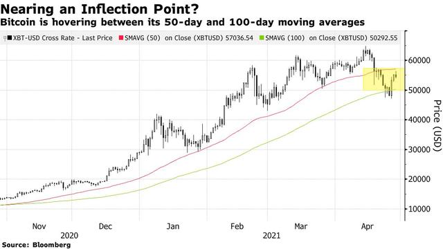 Bloomberg: Bitcoin đang đối mặt với khoảnh khắc được ăn cả ngã về không  - Ảnh 1.