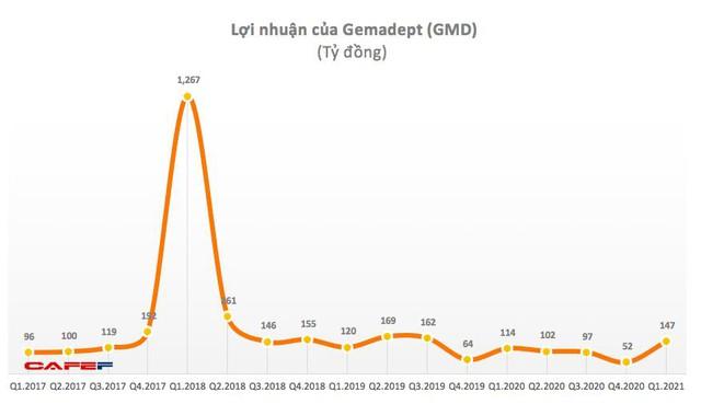 Gemadept (GMD): Quý 1 lãi 172 tỷ đồng tăng 40% so với cùng kỳ - Ảnh 1.