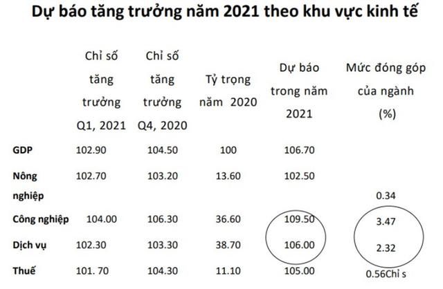 Việt Nam sẽ có 3 năm liên tiếp tăng trưởng cao nhất Đông Nam Á, việc vượt qua các cường quốc chỉ còn là vấn đề thời gian? - Ảnh 3.