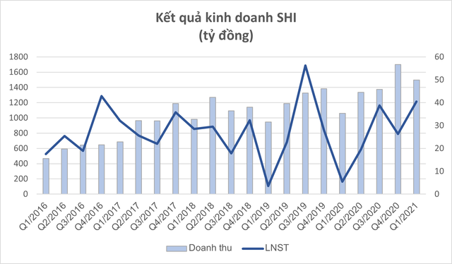 Sơn Hà (SHI) báo lãi quý 1 hơn 40 tỷ, hoàn thành gần 40% kế hoạch năm 2021 - Ảnh 1.