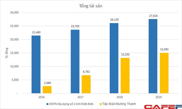 Sở hữu khối tài sản hàng tỷ USD, các công ty quản lý chuỗi khách sạn Mường Thanh của ông Lê Thanh Thản vẫn lỗ nặng trong nhiều năm - Ảnh 3.