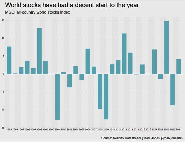 Toàn cảnh thị trường thế giới quý I với những kịch tính 'vô tiền khoáng hậu' - Ảnh 2.