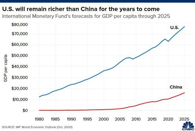 Chuyên gia kinh tế khẳng định: Mỹ vẫn giàu hơn Trung Quốc trong ít nhất 50 năm tới - Ảnh 1.